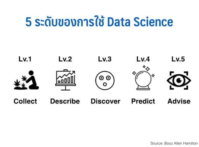 Data Science Organization